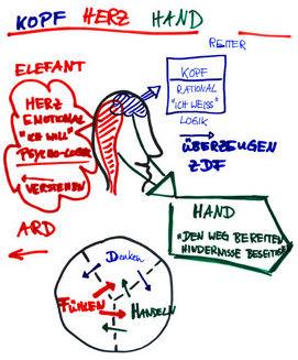 Schaubild Kopf-Herz-Hand