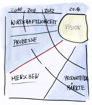 Schaubild Change Management